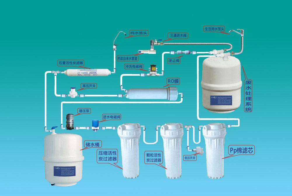 工作原理图 - ro机废水循环再渗透处理器
